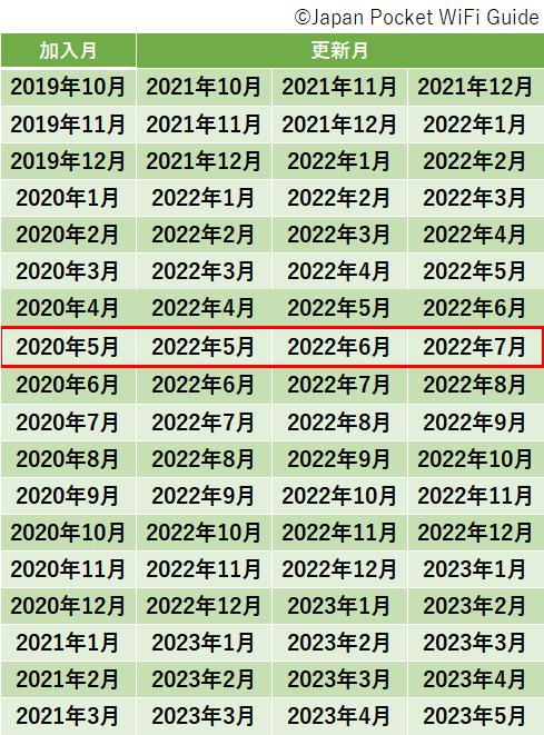 限界突破加入月と更新月早見表_20205月
