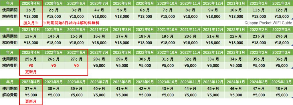 界突破加入月と解約費用更新月一覧表